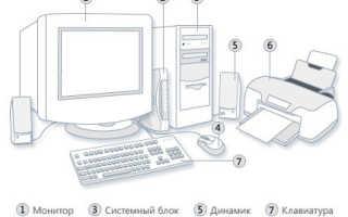 Что такое ПК и персональный компьютер