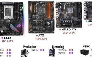 Как выбрать недорогую материнскую плату для игрового компьютера или всё о недостатках дешёвых материнских плат на чипсете H110
