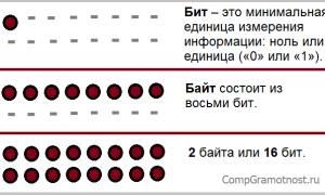 Чему равен 1 Байт, Килобайт, Мегабайт, Гигабайт и Террабайт